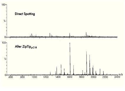 MALDI MS spectra of a tryptic peptide digest from an in-gel 2D digest. The top spectra represents a contaminated sample prior to sample clean-up. The lower spectra represents the sample after using a ZipTipC18 prior to MALDI TOF MS analysis.